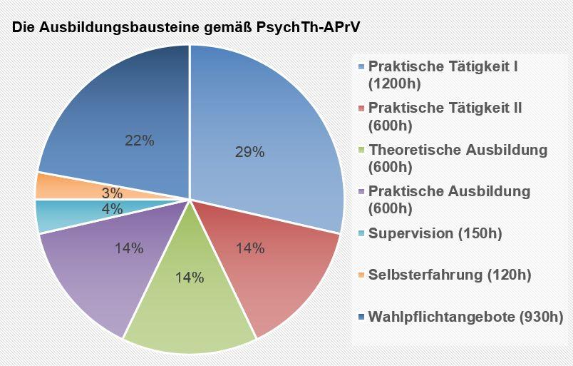 Psychotherapeutenausbildung Voraussetzung